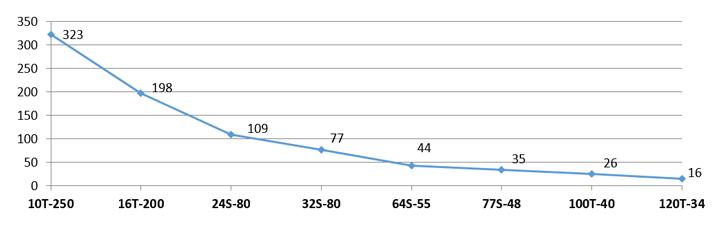 Gráfico do Consumo Estimado - Telas